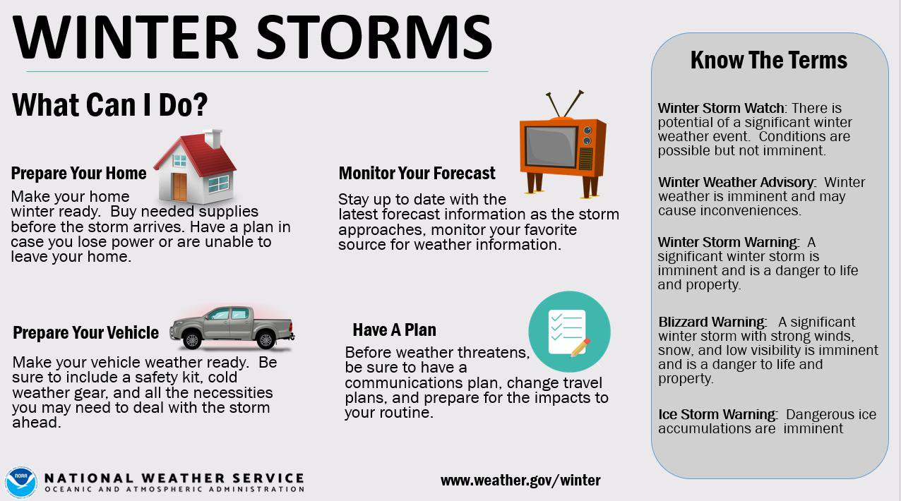 Winter preparedness infographic